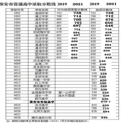 预测一下2021年淮安市各高中录取分数线